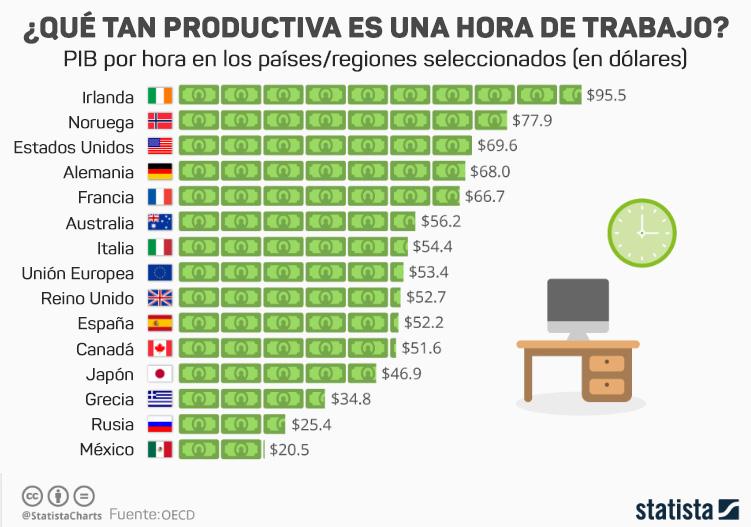 trabajar menos horas, ser más productivo