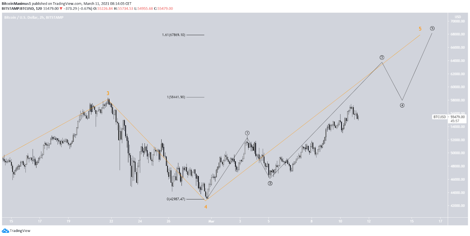 Bitcoin Preis Wellenanalyse