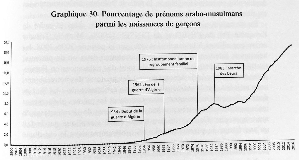 Prénoms arabo-musulmans Evolution