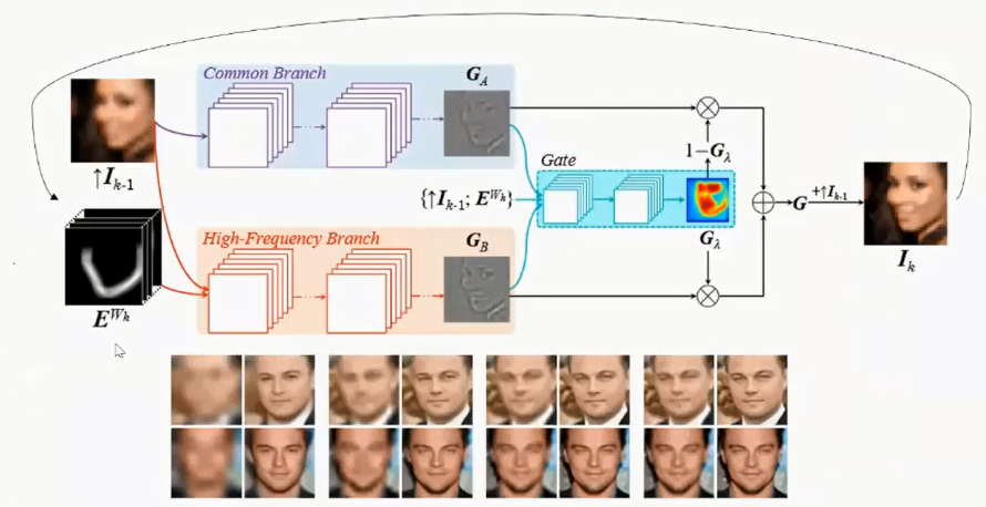 Face Recognition Regression Analysis