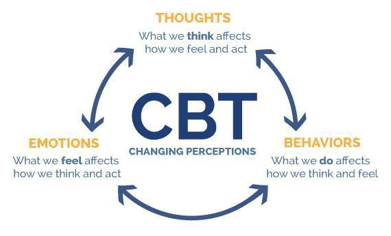 3 principles of cognitive behavioral therapy or CBT - thoughts, emotions and behaviors
