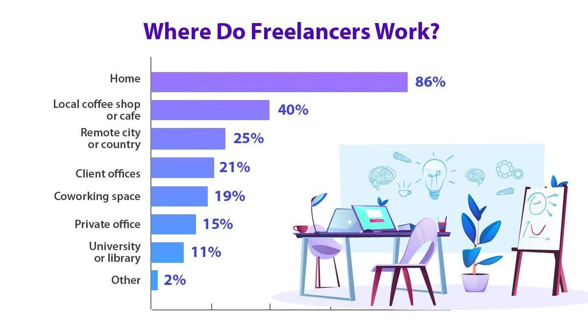 freelancer stats