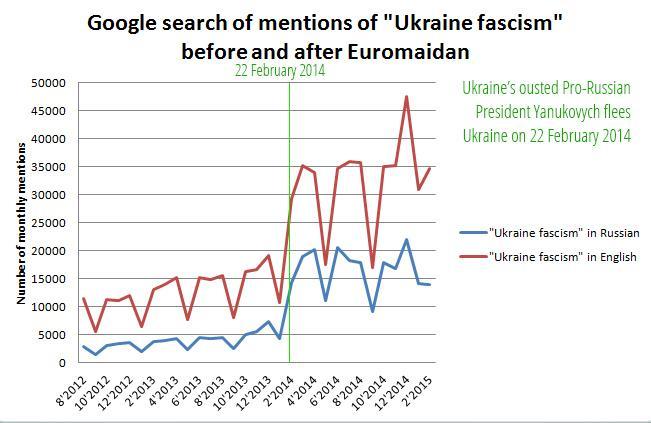C:\Users\User\Desktop\euromaidan\conferences\graph.jpg