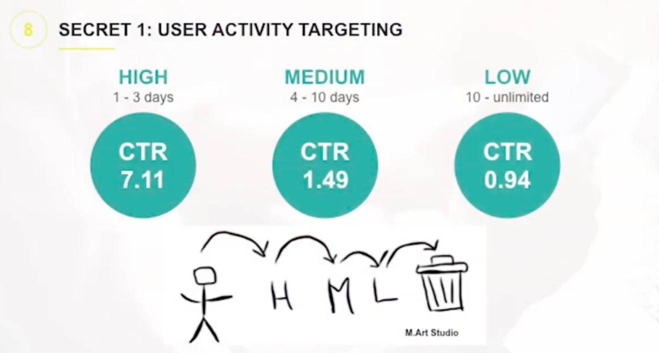 Направление активности пользователя