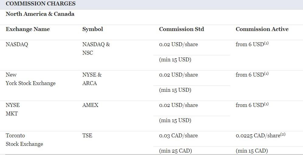 Saxo Bank: честные отзывы пользователей и детальный обзор форекс-брокера