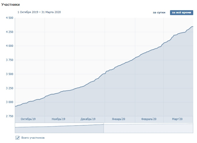 Рост участников с октября 2019 по март 2020