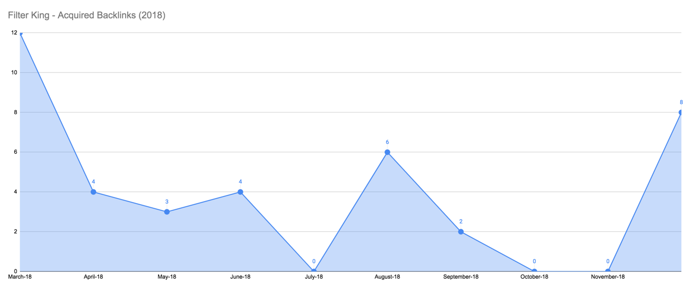 E-commerce Backlink Building Annual Summary Graph