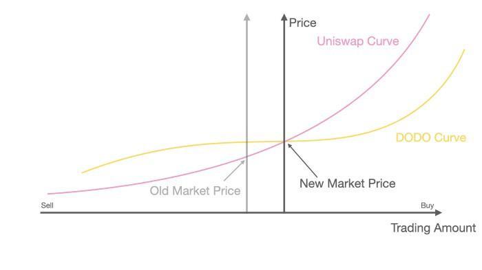 DODO and Uniswap curve liquidity model compared