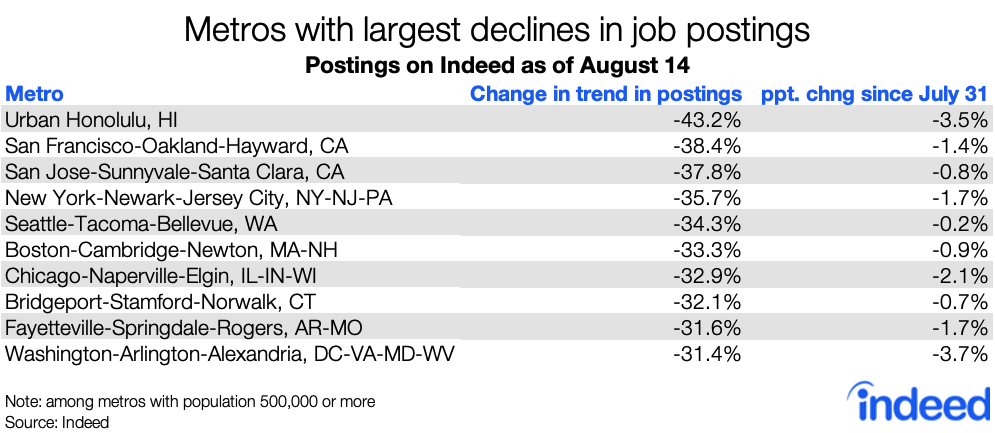 Metros with the largest declines in job postings in the US