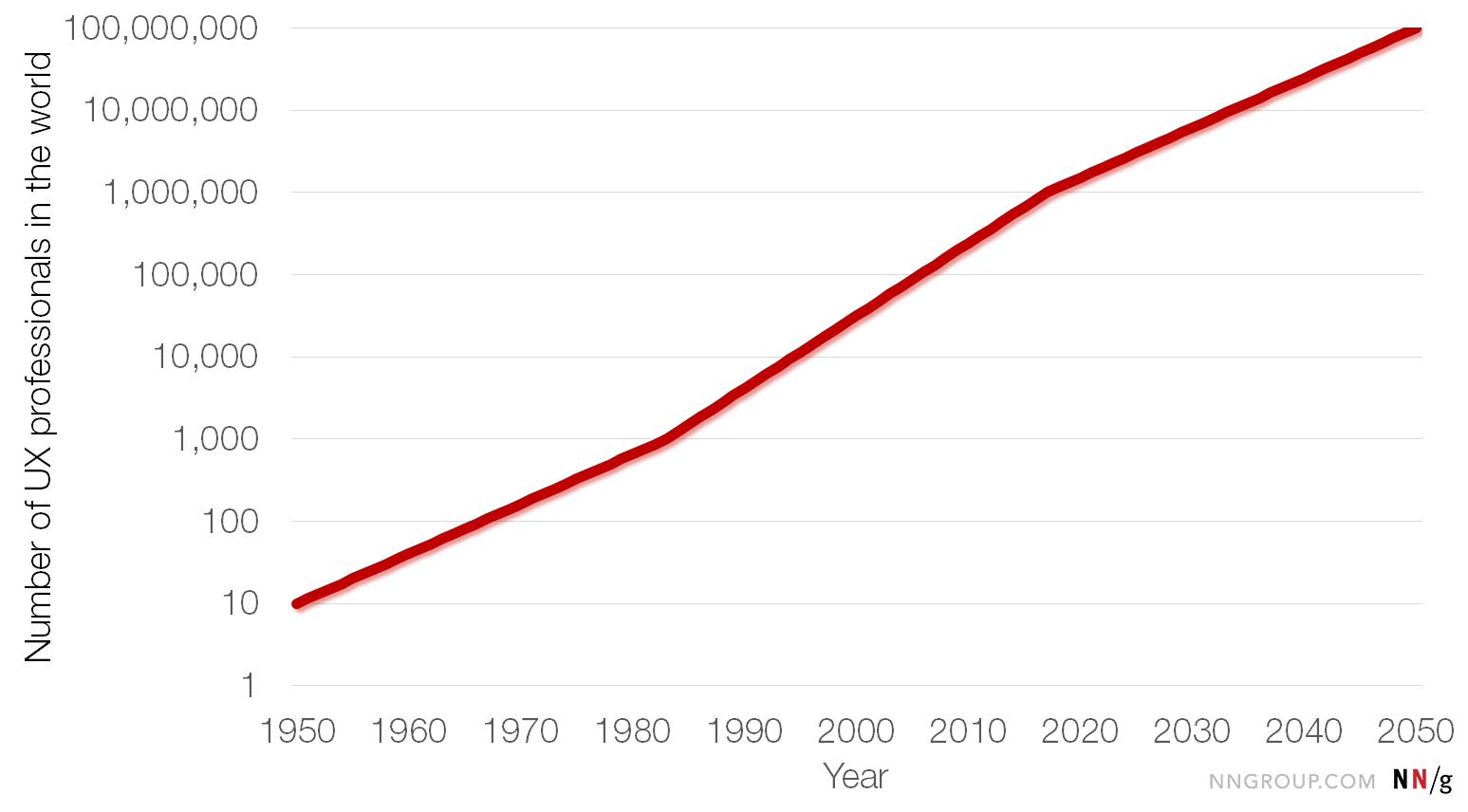 Gráfico de estimativa e projeção da quantidade de profissionais de UX até 2050.
