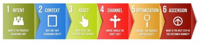 Hình ảnh tối ưu hóa mục đích tìm kiếm hiển thị các bước để giải quyết và đáp ứng mục đích của người dùng