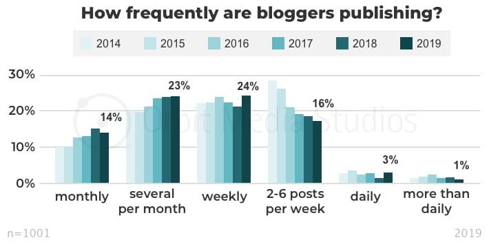 инфографика частота публикации постов добавления новых постов