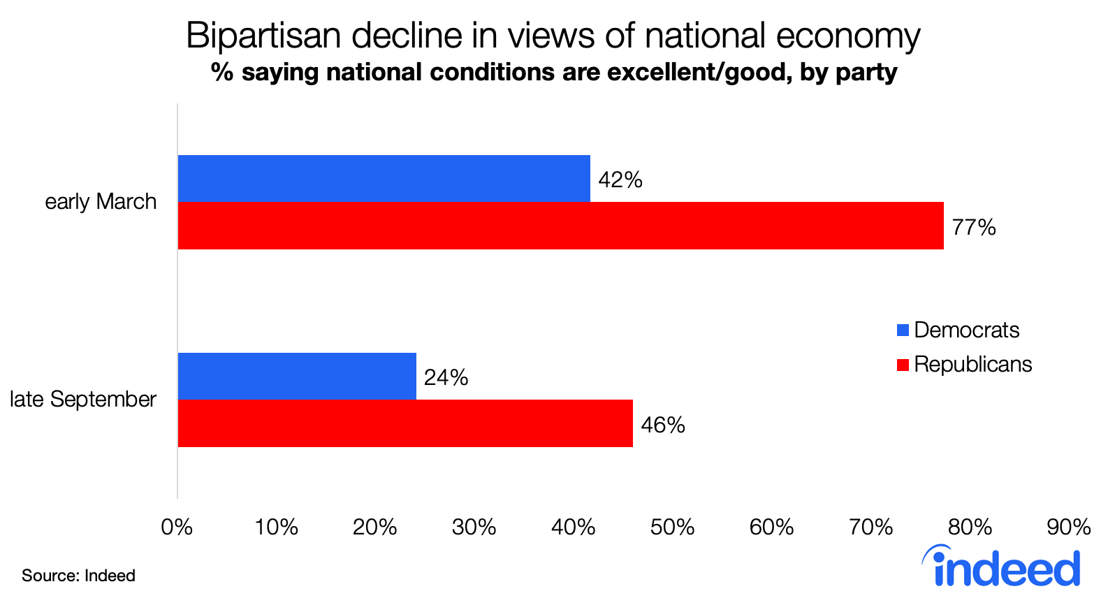 Bar chart showing bipartisan decline in views of national economy