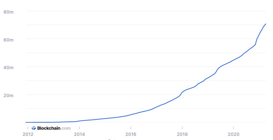 График общего количества BTC-адресов в Blockchain.com.
