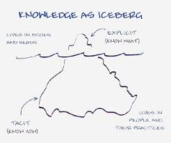 Knowledge as Iceberg