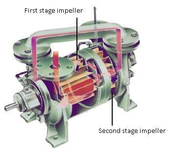 Graham Liquid Ring Compressor