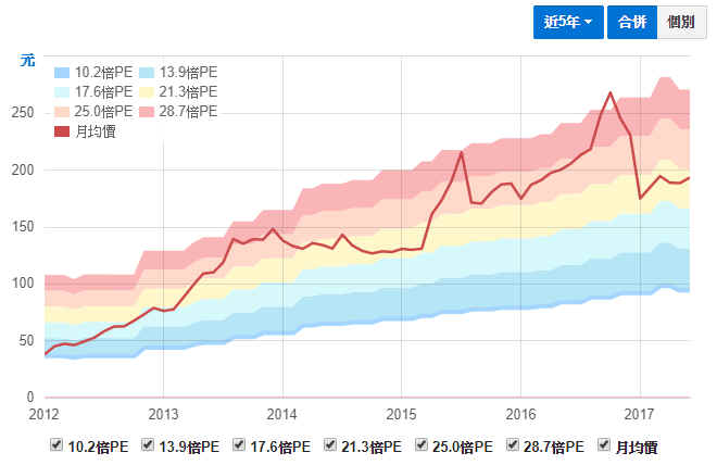 基本面財務報表分析重點教學 :本益比河流圖可以讓投資者判斷股價是便宜貨是昂貴