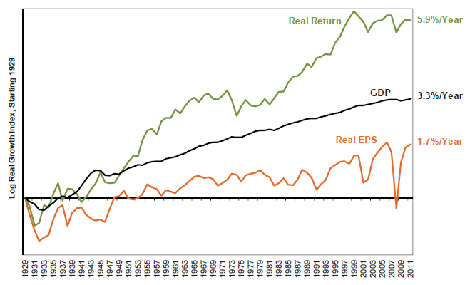 stock market returns affect on gdp Dynamic effects of changes in interest rates and exchange currency depreciation and uncertainty adversely affect stock market returns positive correlation between common stock returns and real economic variables like capital expenditure, industrial production.