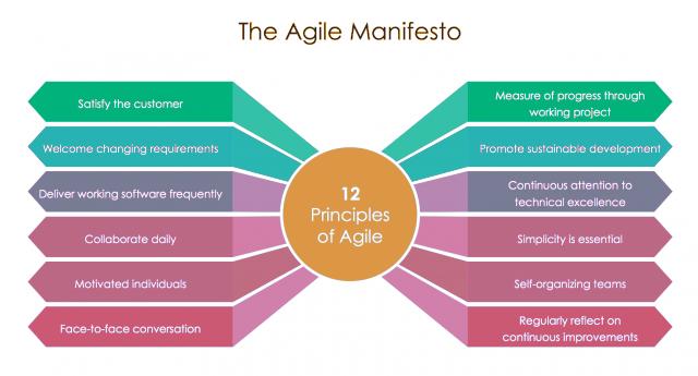 agile manifesto for agile recruiting