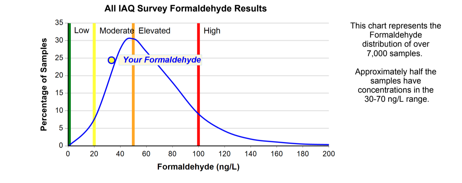Reducing Formaldehyde Exposure