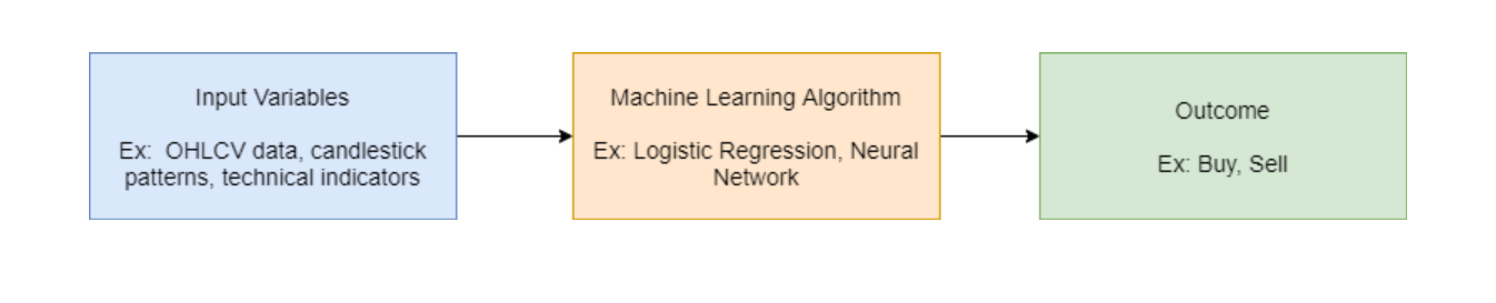 Machine Learning Flow Diagram