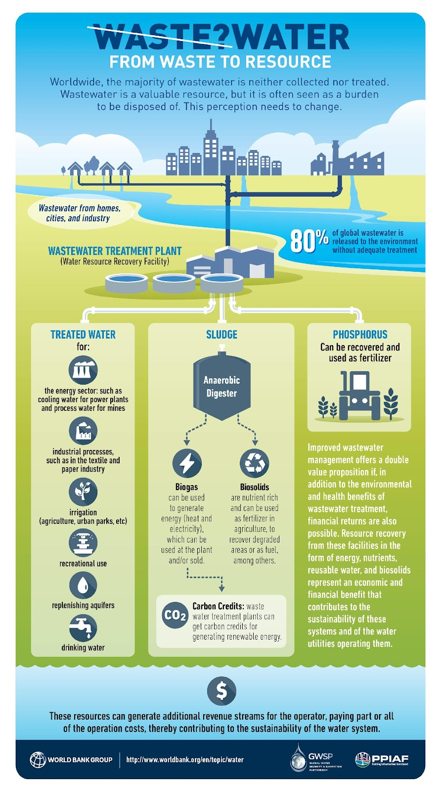 Macintosh HD:Users:annadelgado:Dropbox:WB:Waste to Resource:Initiative Waste to Resource:4. Comms Material:Infographic:WasteWater_Resource_infograqph_JPGs:WB_WasteWater_Resource_v6_lrg.jpg