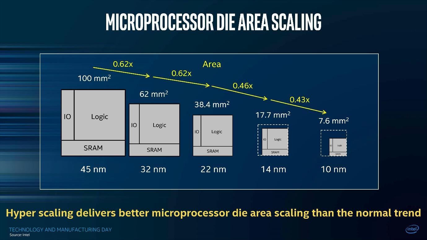 Intel đang hít khói AMD trong cuộc đua về tiến trình CPU - Ảnh 2.