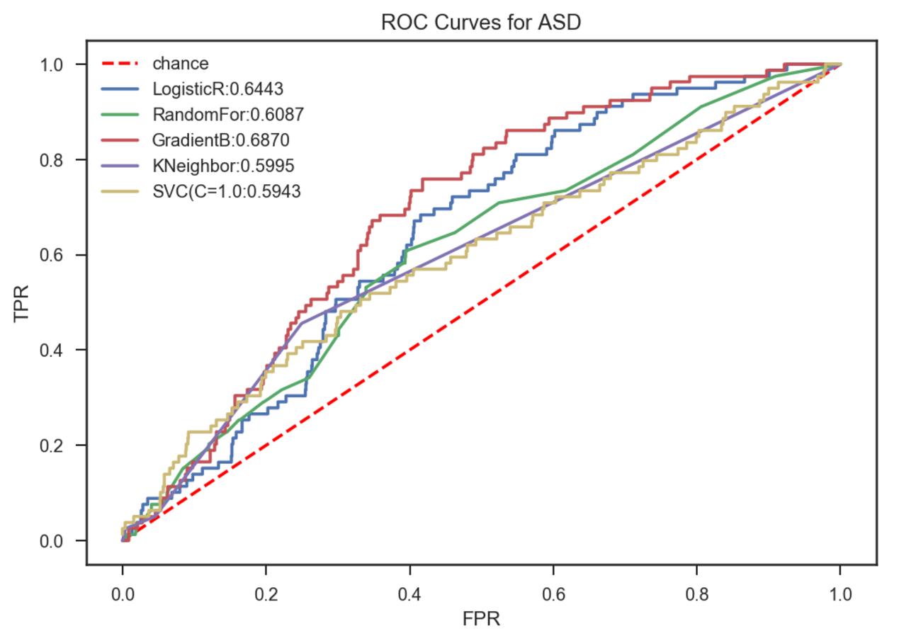 roc_curve ASD baseline npas only.png