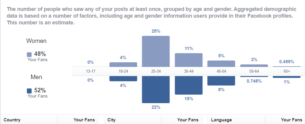 a screenshot of rcmt it europe facebook page audience