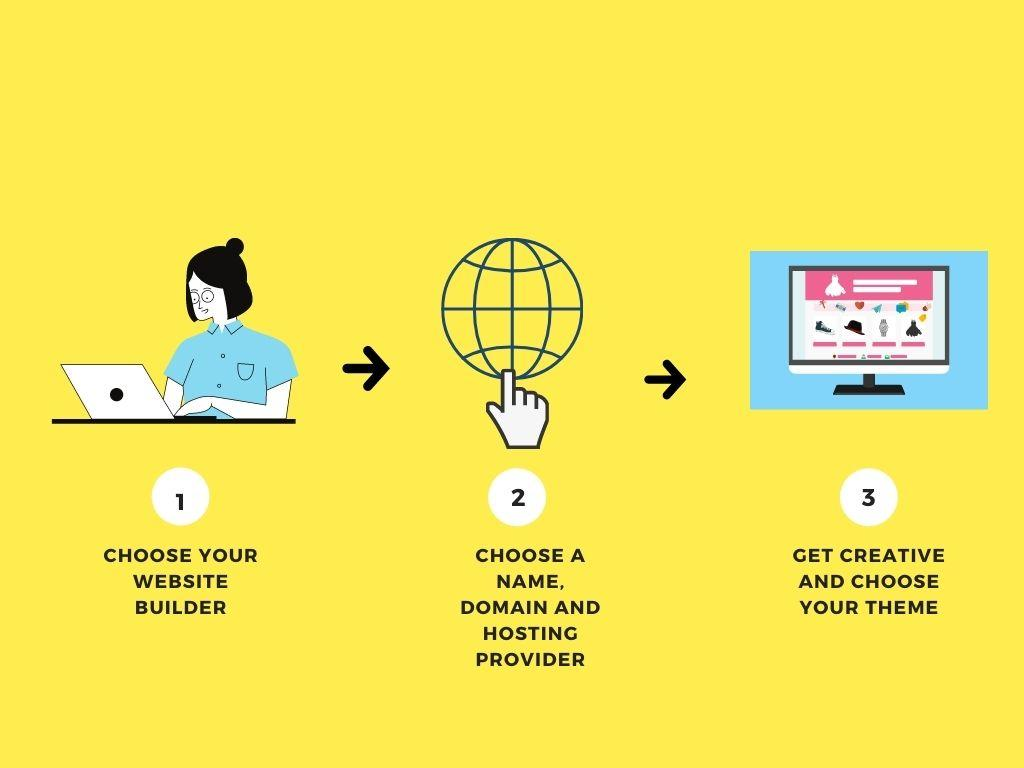 How To Create A Website in Malaysia