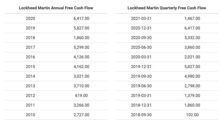Lockheed Martin Stock Analysis, Free Cash Flow Data