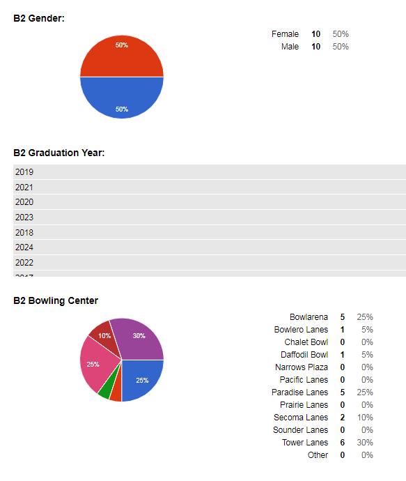 2017-18 BWMD Bowler 2 Online Entry Gender and Center charts.PNG