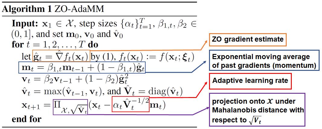 Zo-AdaMM algorithm