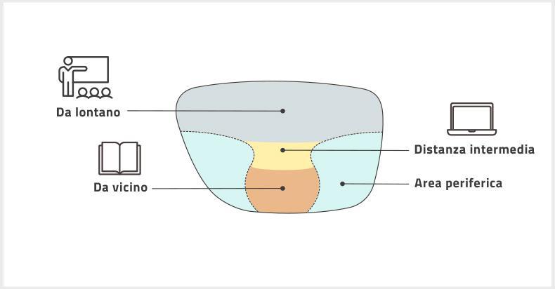 Come funzionano le lenti progressive?