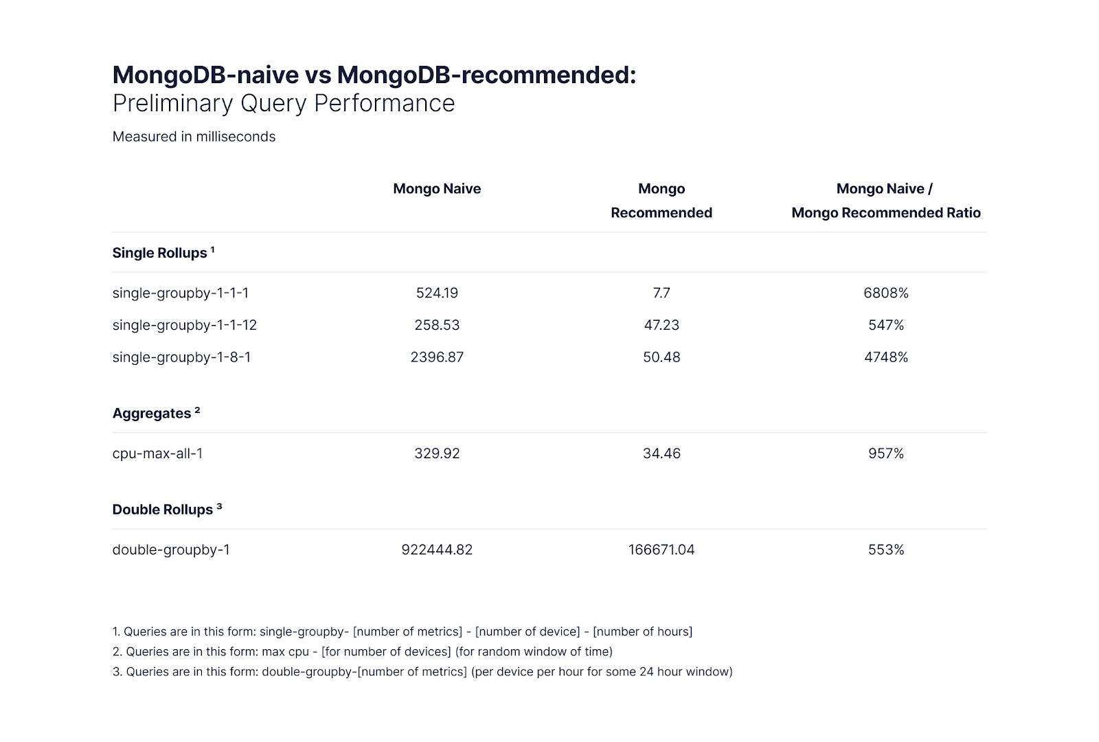 Mongo-recommended out performs Mongo-naive by 5x-68x depending on the query.