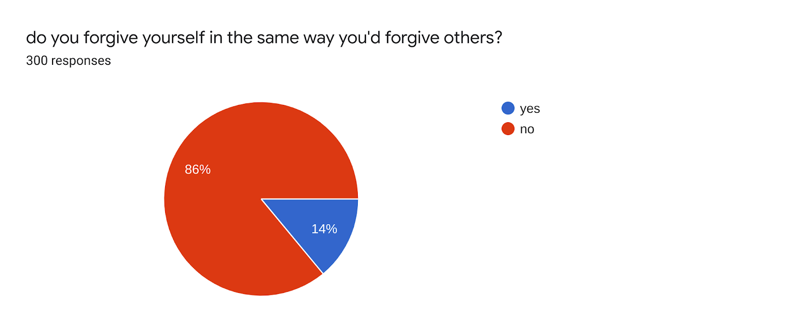 Forms response chart. Question title: do you forgive yourself in the same way you'd forgive others?. Number of responses: 300 responses.