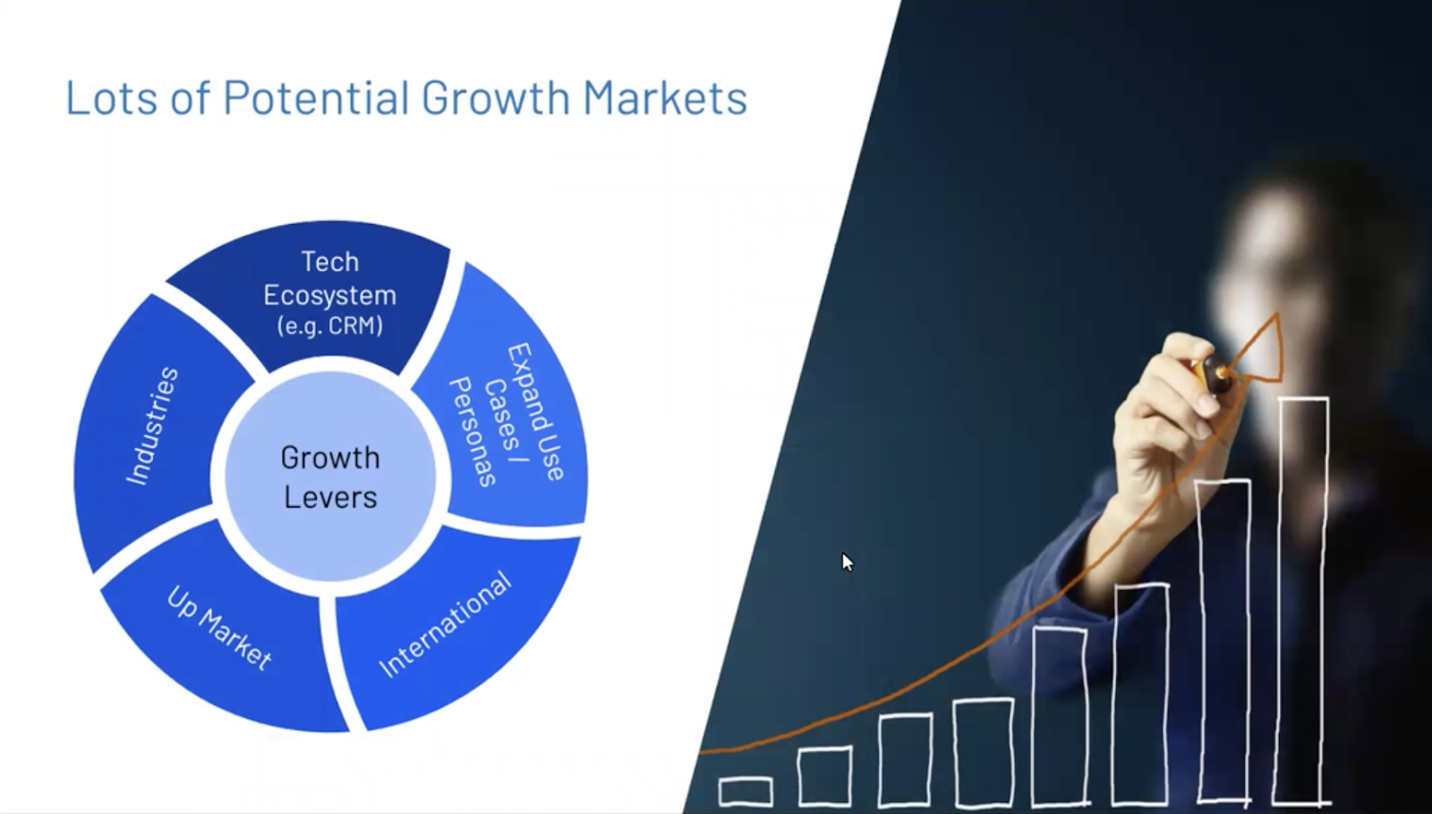 There are lots of potential growth markets.