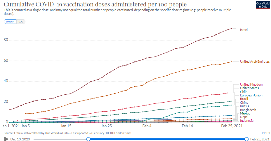 Vaccionation progress in Nepal