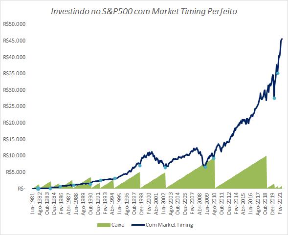Investindo no S&P500 com market timing perfeito.