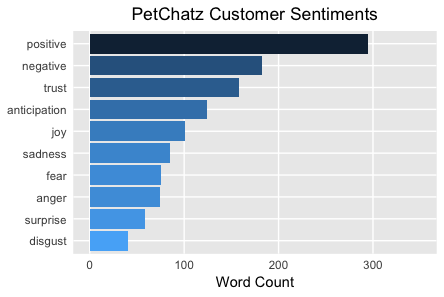 PetChatz Customer Sentiments
