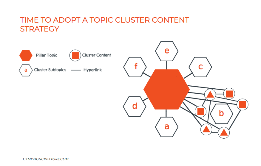 topic-cluster-content-diagram