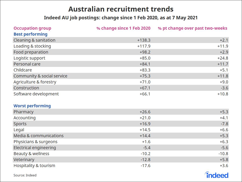 Table showing australian recruitment trends