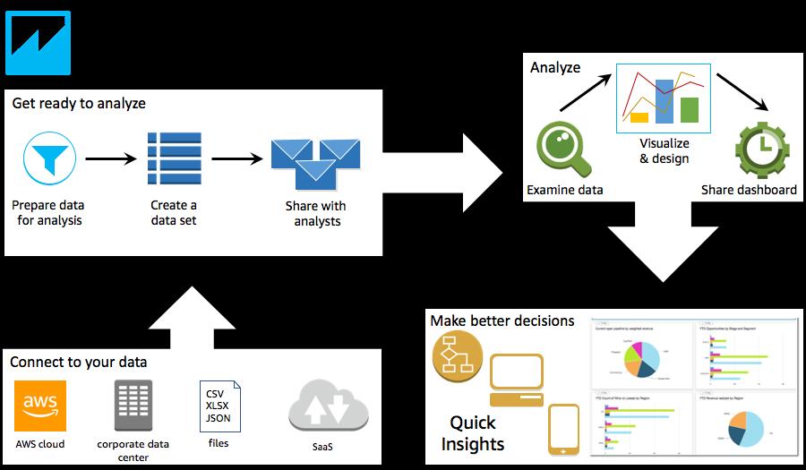Amazon QuickSight Workflow