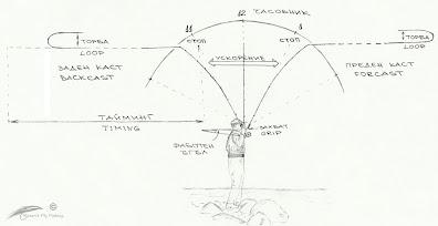 Основни понятия в мухарския кастинг