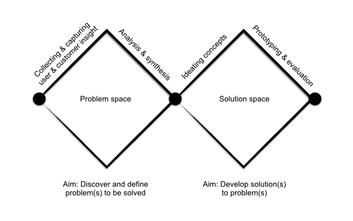 problem solution space - opportunity