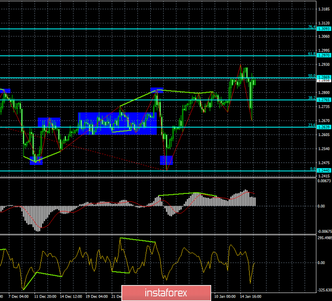 Analysis of the GBP / USD Divergences for January 16. Pound sterling remained near the peak