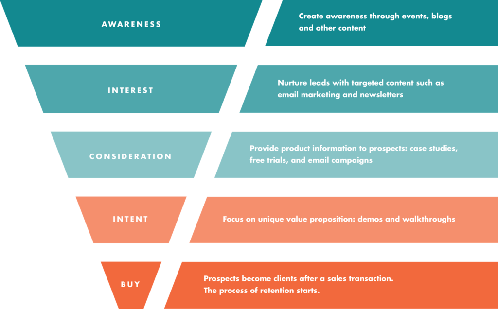 Buyer intent data conversion funnel graphic