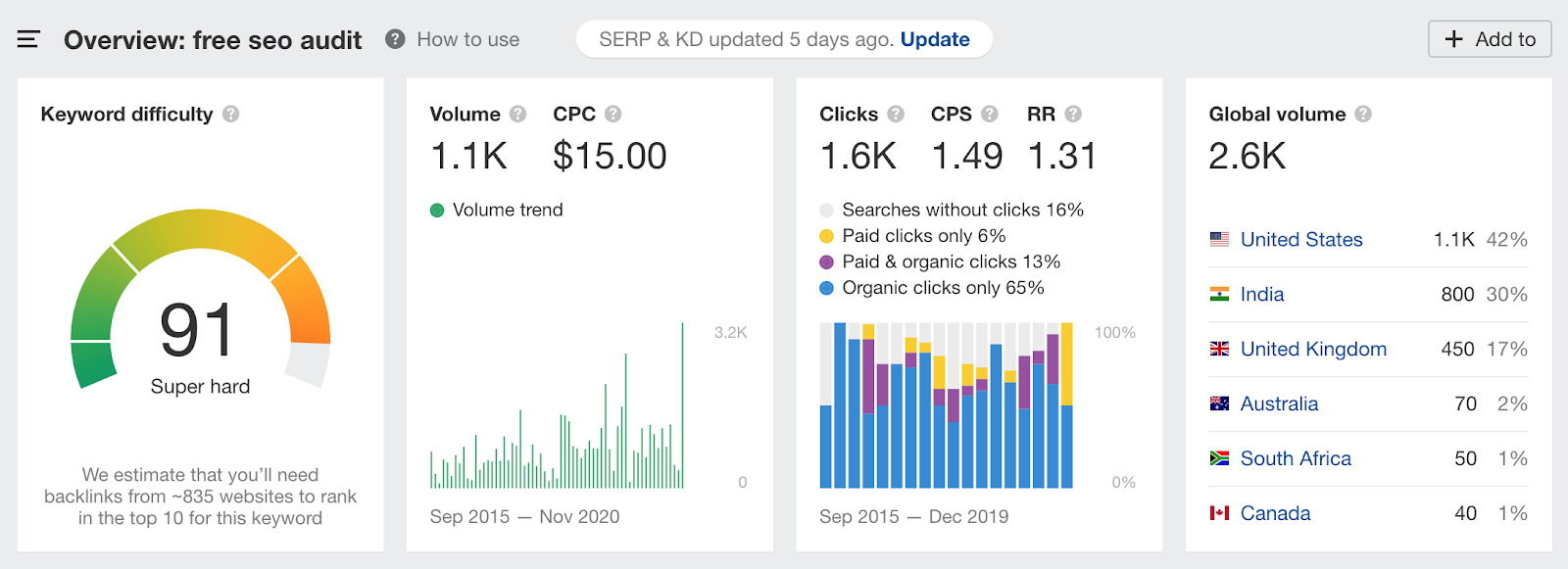 "Ahrefs Keyword data for the keyword ""free seo audit"""