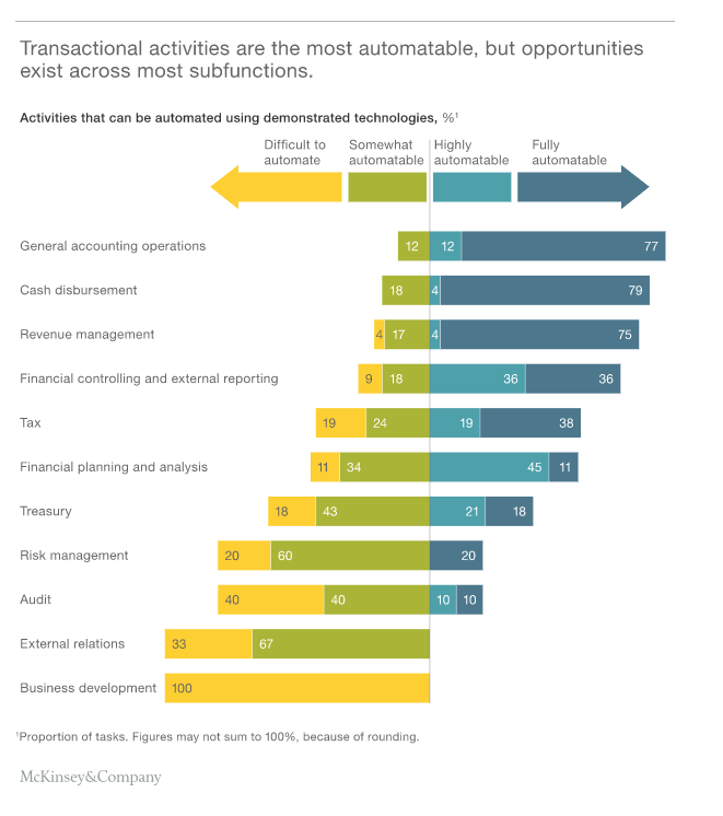 Financial Automation is the Future of Corporate Finance