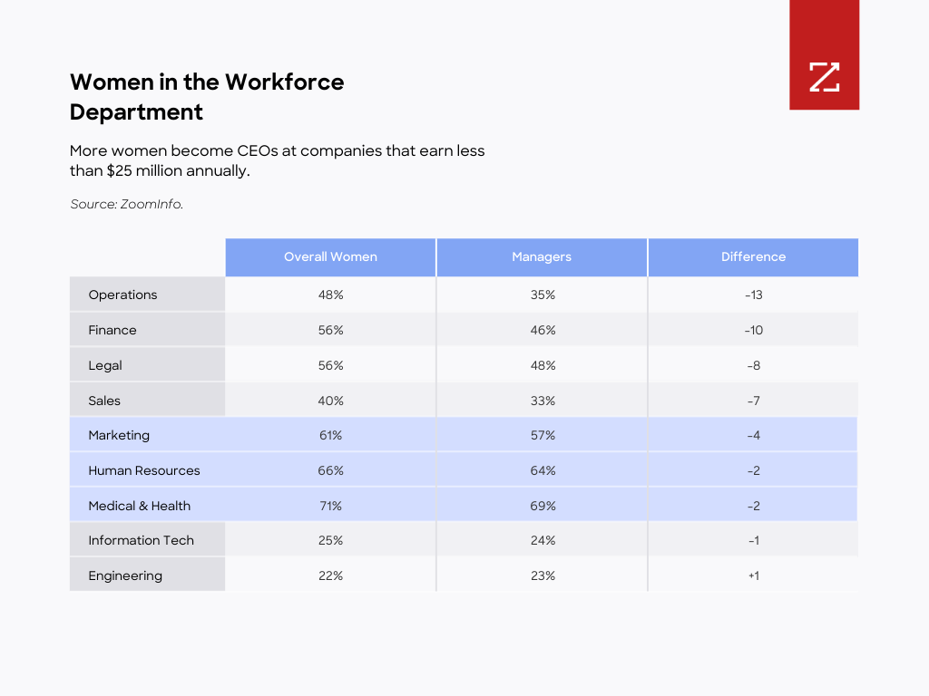 Chart: Figure 9: Presented by percentage, human resources has the most women managers of all the typical departments in a company. Source: ZoomInfo.